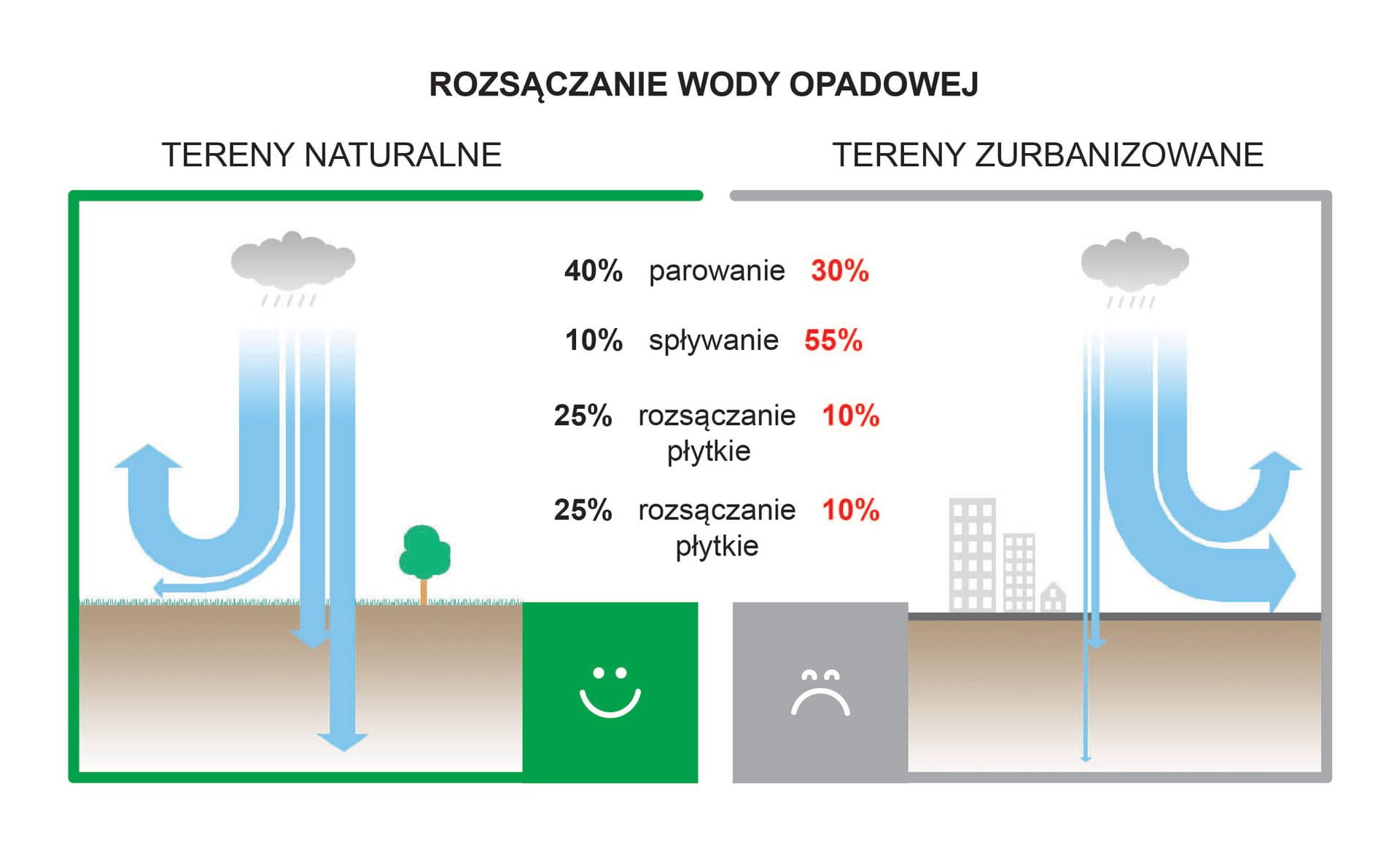 Rozkład rozsączania wody opadowej wterenie zurbanizowanym