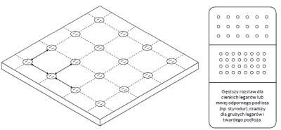 rozplanowanie rozmieszczenia wsporników napłycie tarasu podniesionego