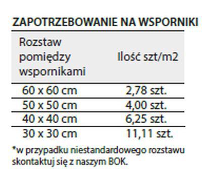 Tabelka przedstawia ile potrzeba wsporników na m2 tarasu