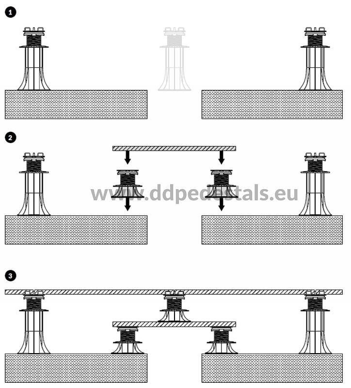 pokonywanie uskoku napłycie balkonowej tarasowej betonowej tarasu wentylowanego