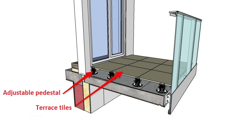 An example of a raised ventilated terrace with terrace ceramic tiles. The tiles are horizontal and at the right height in relation to the floor inside. Underneath is a ground that is in decline for drainage. In this case, it is a heat-sealable roofing felt / hydroisolation.