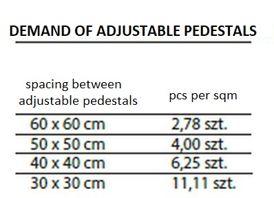 The table shows how many adjustable pedestals are needed per m2 of terrace
