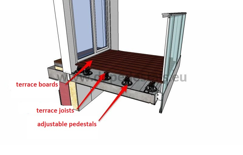 An example of a raised ventilated terrace on adjustable pedestals with leveled joists. On leveled joists, there are boards at the appropriate height in relation to the floor inside the room. The terrace stands on the ground with a slope for water drainage.