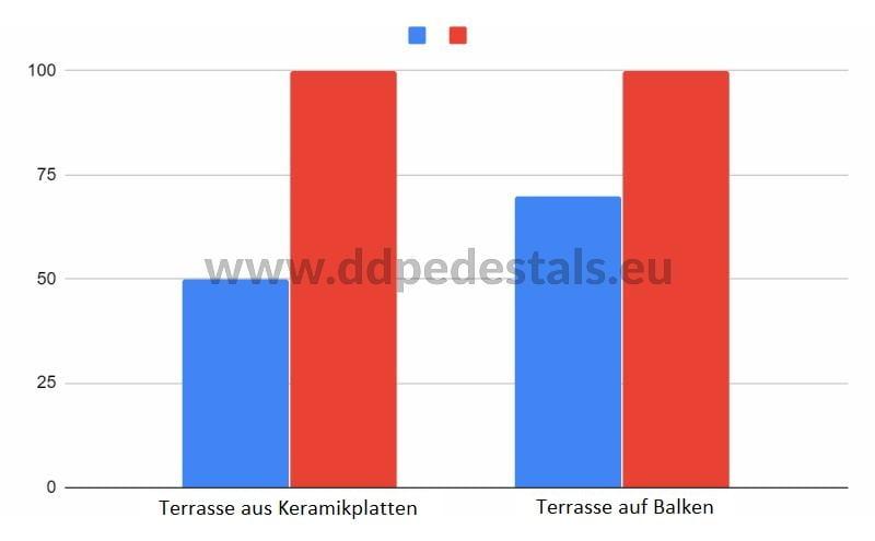 Kosten pro Quadratmeter Verlegung der Terrasse auf den Stelzlager- Platten für Doppelboden Terrasse-Terrassenbalken.