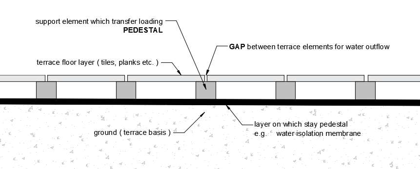 ventilated terrace diagram