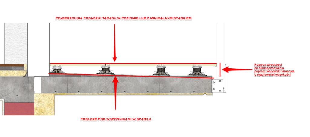 różnice wysokości natarasie wentylowanym