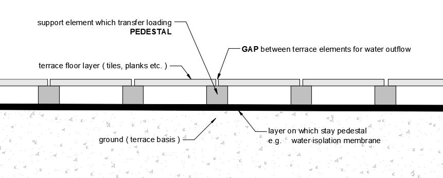 ventilated terrace diagram