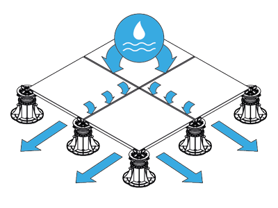 Évacuation rapide de l'eau