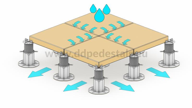 avantage : évacuation de l'eau facile