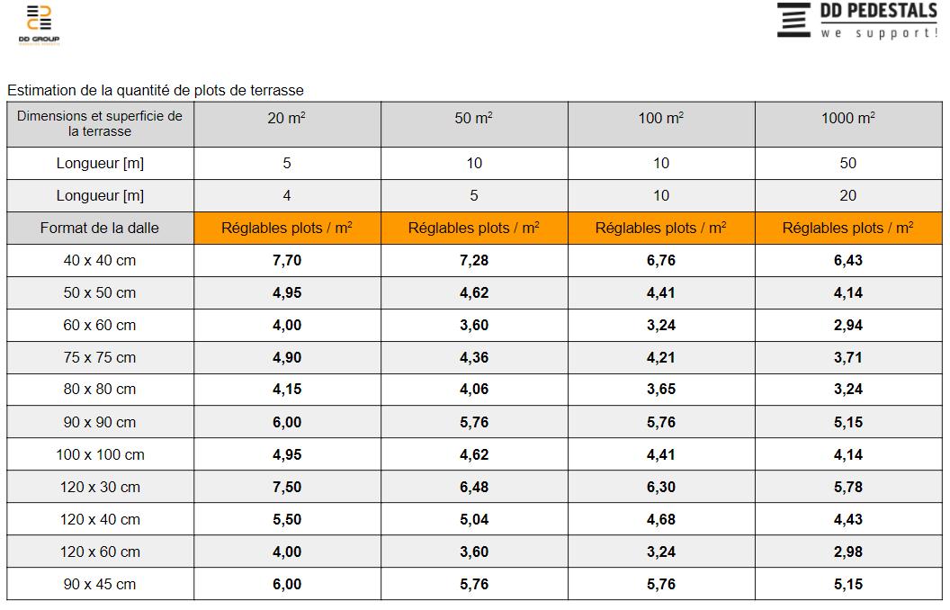 Le tableau indique le nombre de plots nécessaires par m2 de terrasse