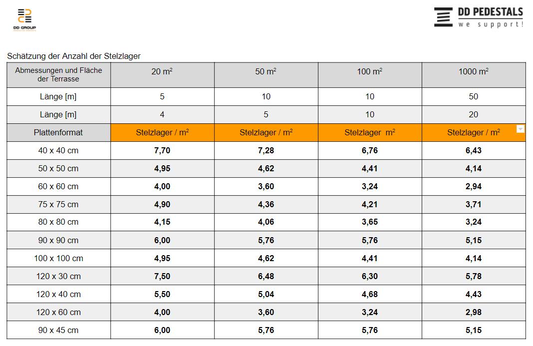Die Tabelle zeigt, wie viele Stelzlager pro m2 Terrasse benötigt sind.