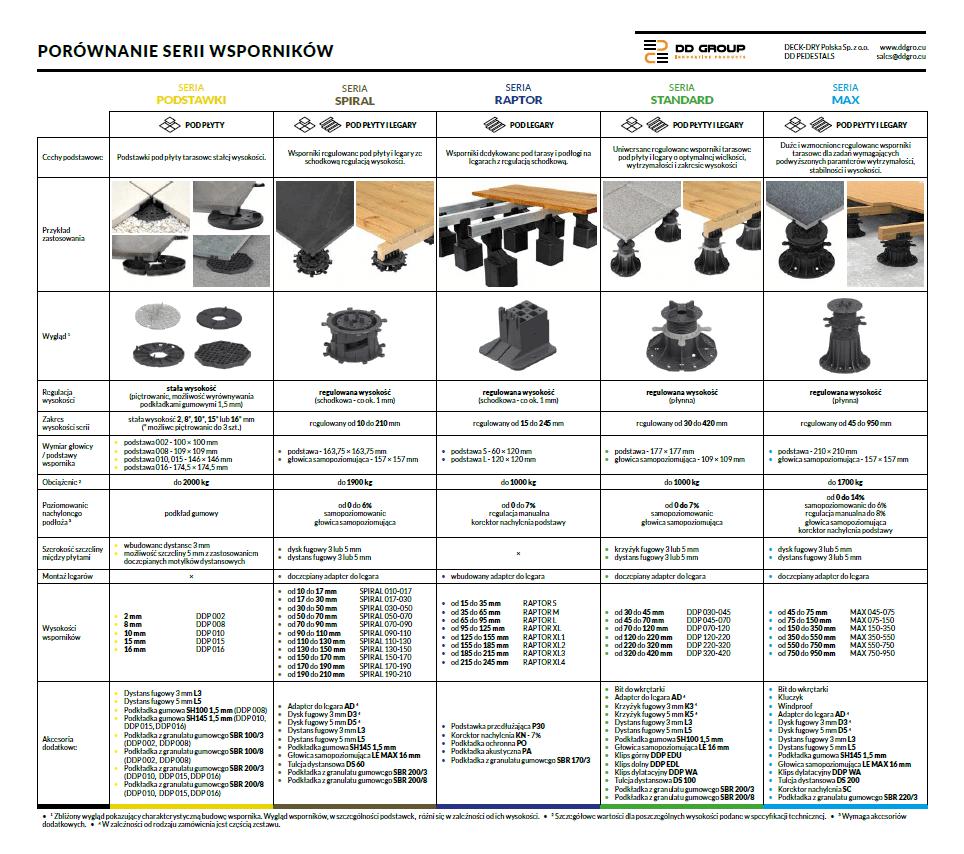 porównanie wszystkich dostępnych serii wsporników tarasowych DD GRO