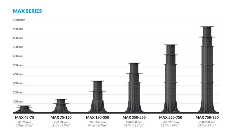 zakres wysokości dostępnych wsporników serii MAX