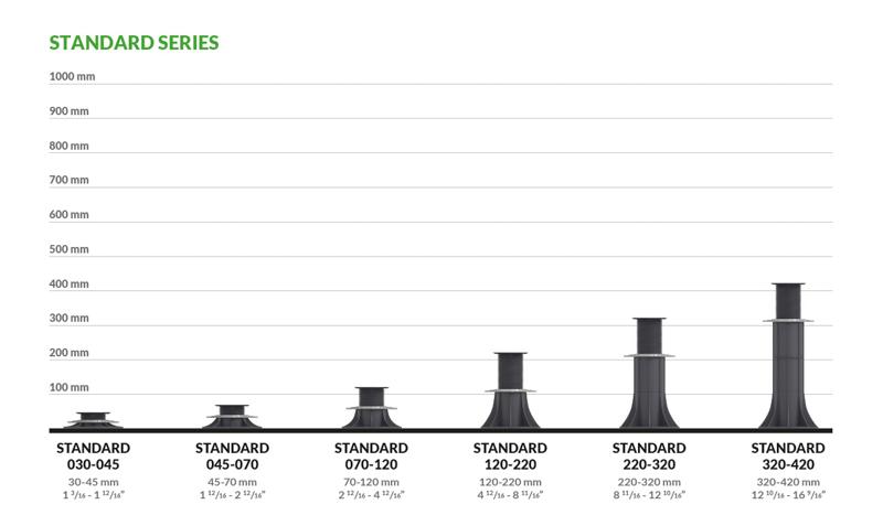 zakres wysokości dostępnych wsporników serii Standard